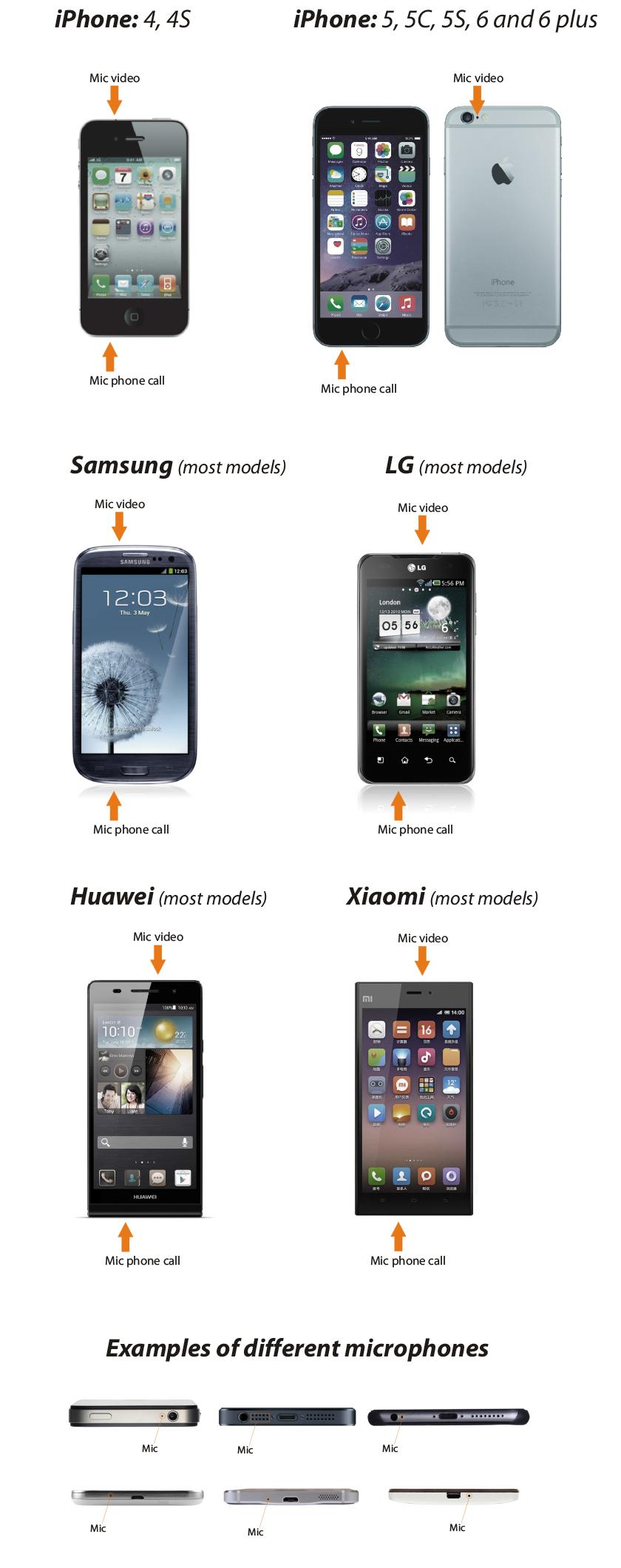Compatible con la mayoría de los smartphones del mercado